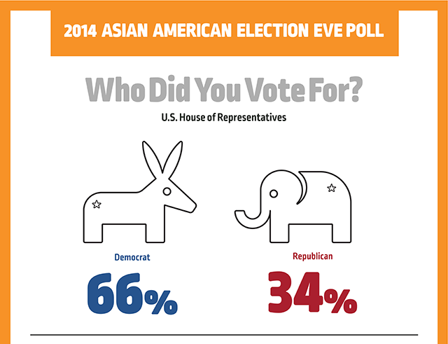 2014 Election Eve Poll Results